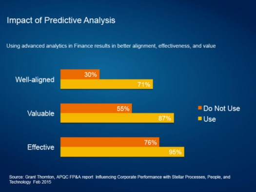 cfos and predictive