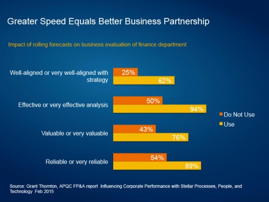 cfos and speed