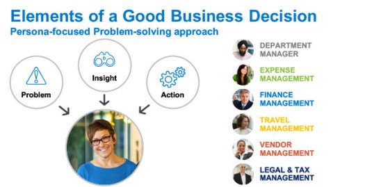 concur insight to action