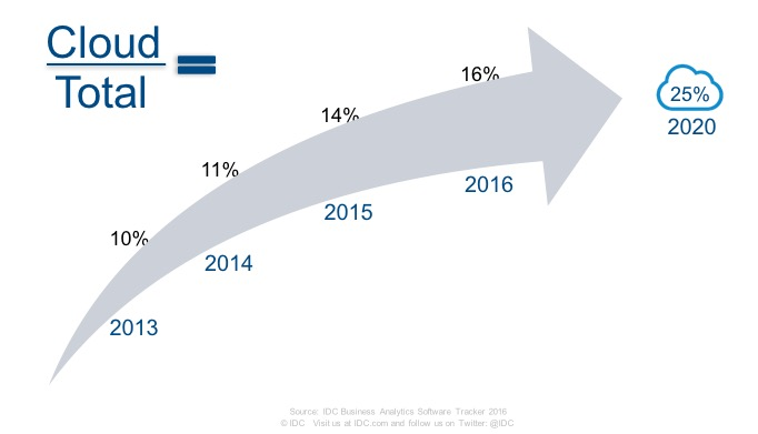 cloud-analytics-growth-trend