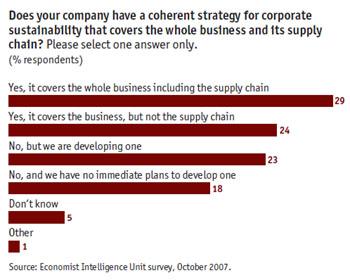 economist-coherent-sustainability-strategy