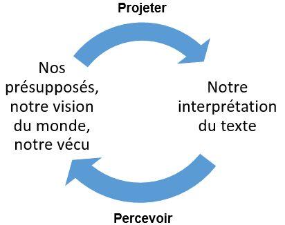 cercle herméneutique