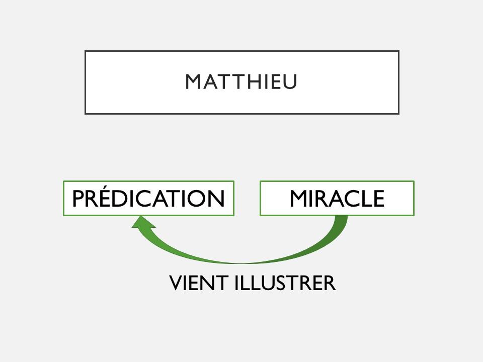 Datant de l'Évangile de Matthieu