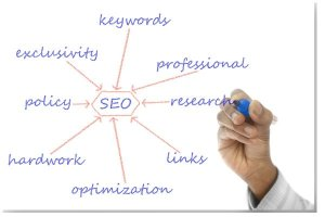 How To Promote A Business Online - Start With Doing Detailed Keyword Research