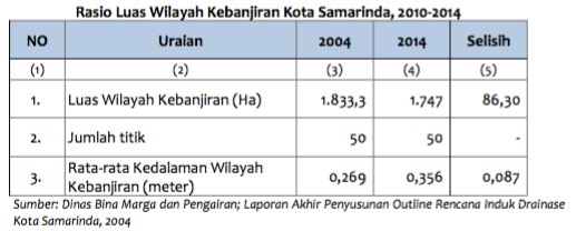 Rasio Luas Wilayah Kebanjiran Kota Samarinda, 2010-2014