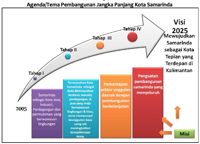 Agenda Samarinda 2025 (sumber: RPJPD Kota Samarinda 2005-2025)