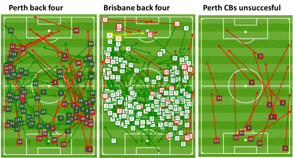 Perth's defenders went long often, while Brisbane's back four played safe, sideways passes.