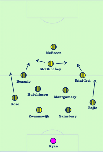 The probable first choice starting XI