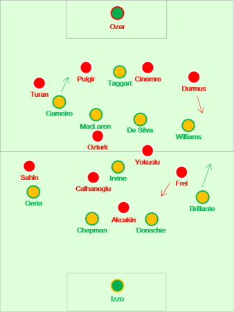 The teams after various substitutions