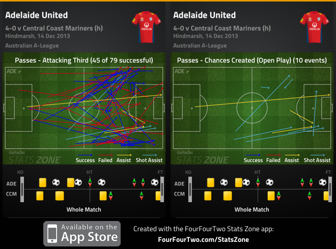 Adelaide att. third passes and chances created v Mariners