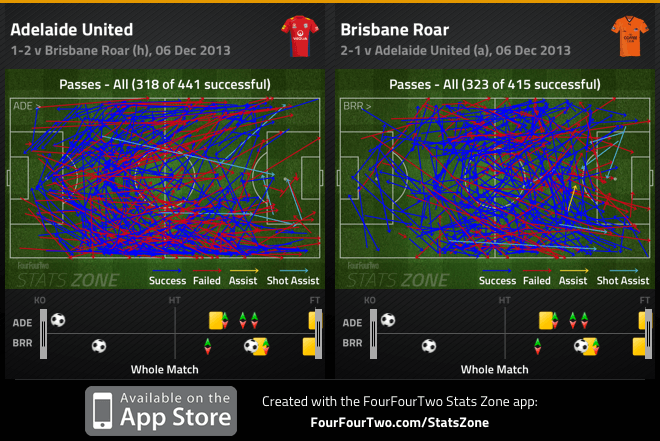 Adelaide v Brisbane all passes