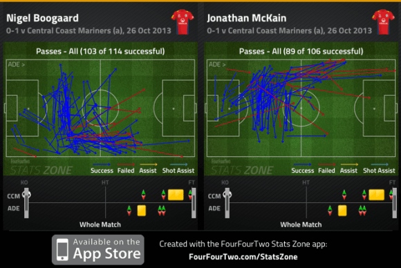 Boogard and McKain passes completed v Mariners R2