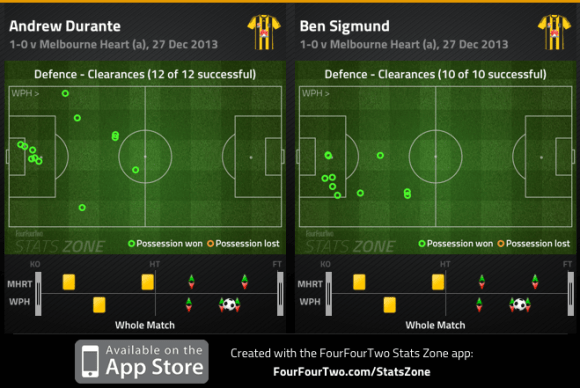 Durante and Sigmund clearances v Heart