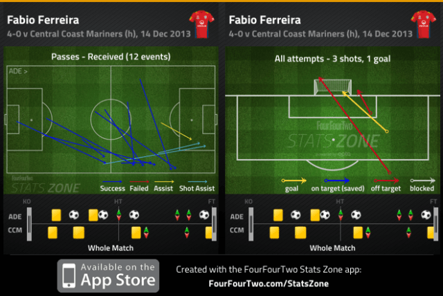 Ferriera passes received and shots v Mariners