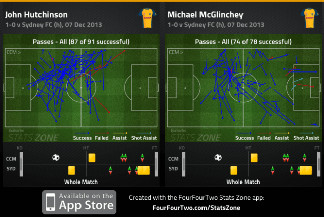 Hutchinson and McGlinchey passes completed v Sydney