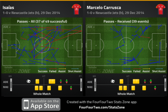 Isaias passes and Carrusca received v Newcastle