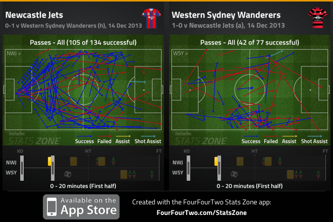 Jets, Wanderers passes completed in opening 20