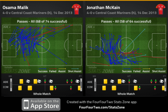 Malik and McKain passes completed v Mariners