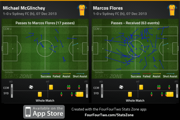 McGlinchey and Flores combination and Flores passes received v Sydney