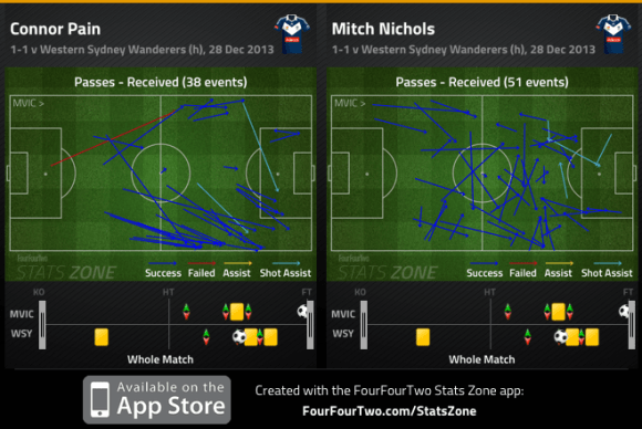 Pain and Nichols passes received v Wanderers