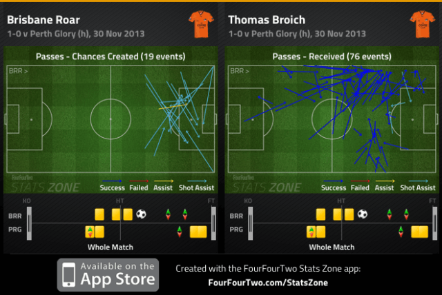 Roar chances created and Broich passes received v Perth