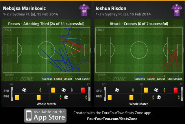 Marinkovic att third passes and Risdon crosses v Sydney