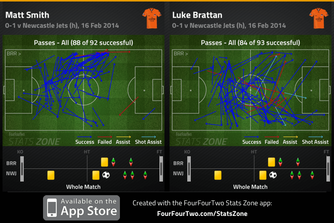 Smith and Brattan passes v Newcastle