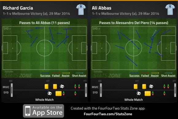 Garcia combo to Abbas and Abbas combo to Del Piero v Victory