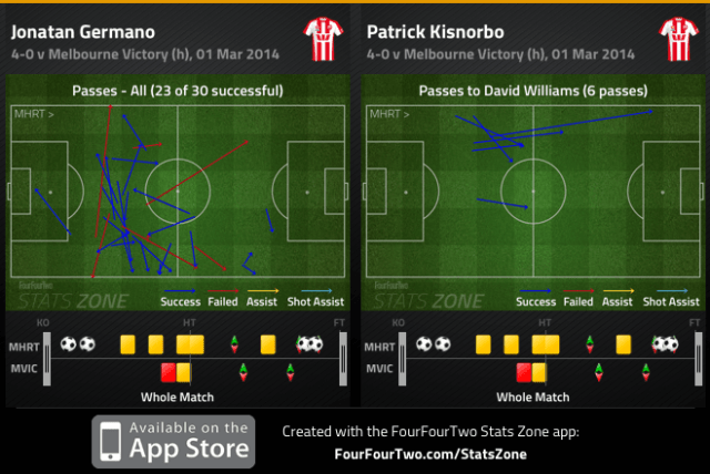 Germano passes and Kisnorbo to Williams passes v Victory