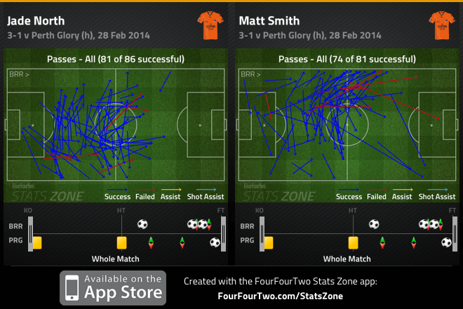 North and Smith passes v Perth