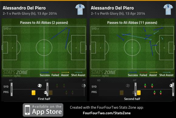 Del Piero combination with Abbas 1st:2nd half