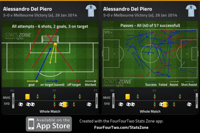 Del Piero v Victory