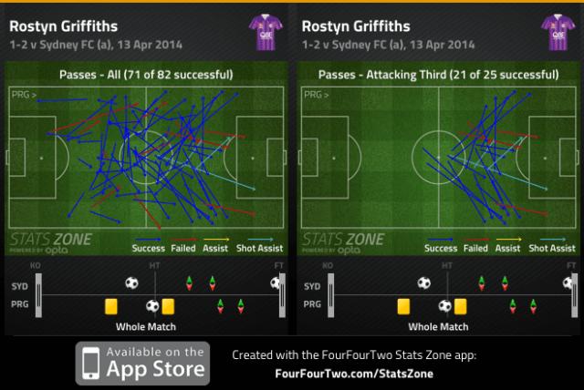 Griffiths passes and att. third passes v Sydney