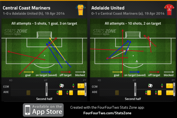 Mariners and Adelaide shots 2nd half