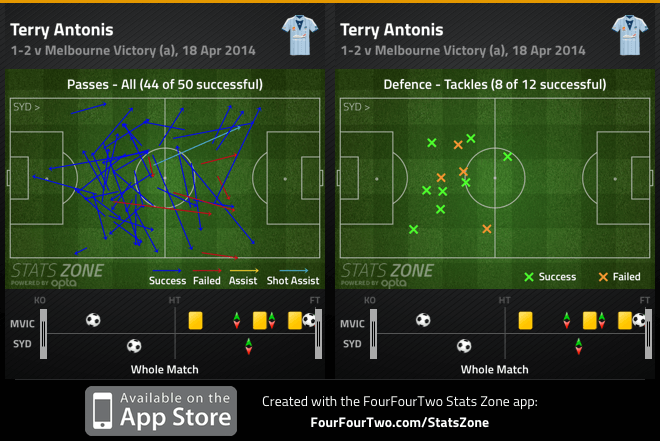 Terry Antonis passes and tackles v Victory