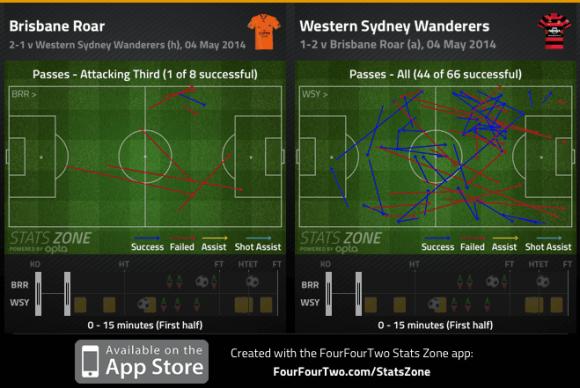Wanderers and Brisbane passing 1st 15min GF