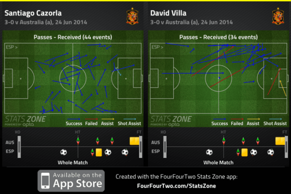 Cazorla and Villa passes received