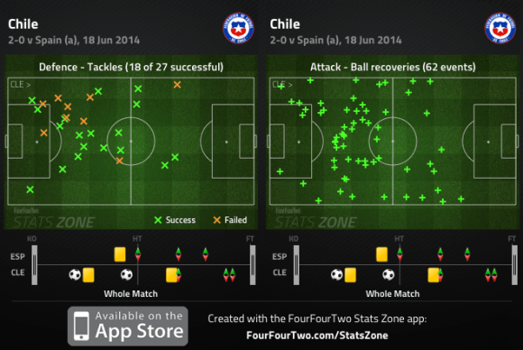 Chile midfield pressing