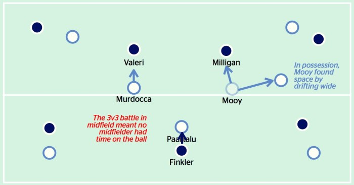 Midfield battle Melbourne derby