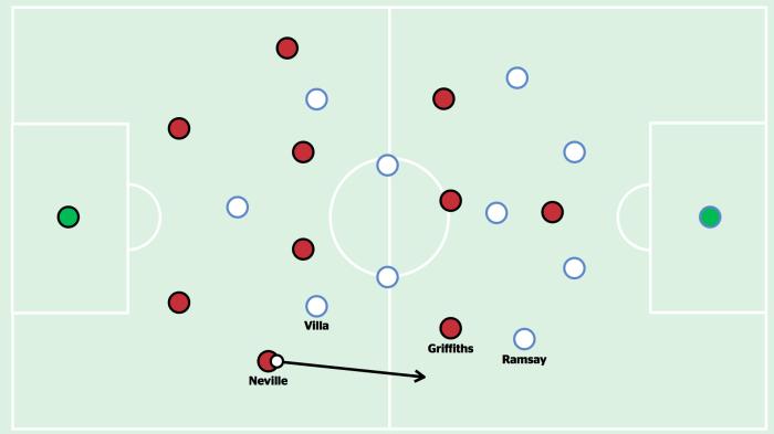 Neville free against Villa
