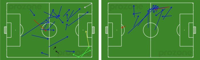 Marcelo Carrusca (left) and Tarek Elrich (right) passes received in 2nd half v Sydney FC