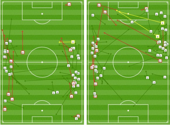 Combined passing chalkboards of Ota and Sakai (Japan's left and right back respectively) 1st and 2nd half. The increase of passes higher up the pitch in the second half (image on the right) is significant, with Sakai contributing two key passes (yellow)