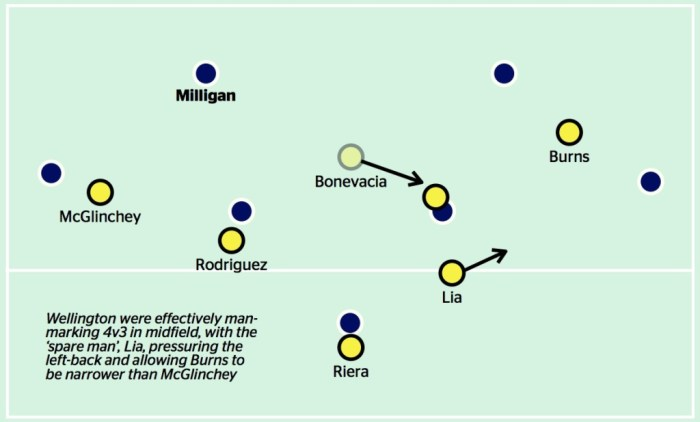 How Wellington adjusted their 4-4-2 diamond shape to press against Melbourne Victory