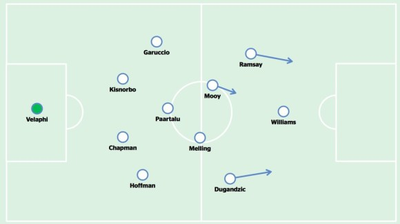 Melbourne City - formation