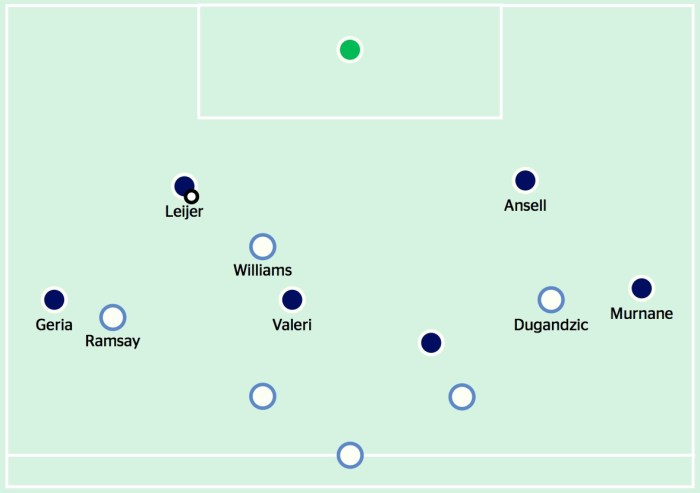 Melbourne City pressing v Melbourne Victory