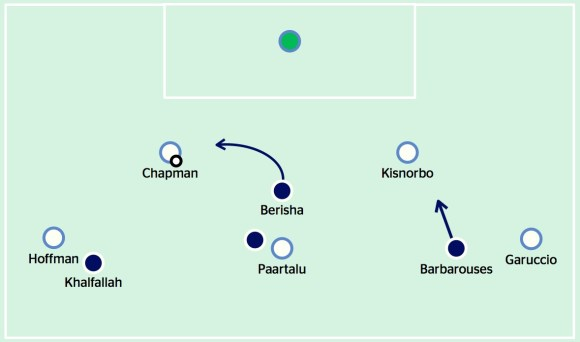 Melbourne Victory pressing structure v Melbourne City