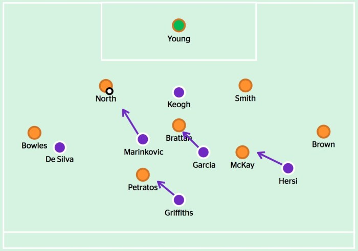 Keogh forces Brisbane to play to one side, with one central midfielder moving forward to press the centre-back and the other four midfielders marking man-for-man