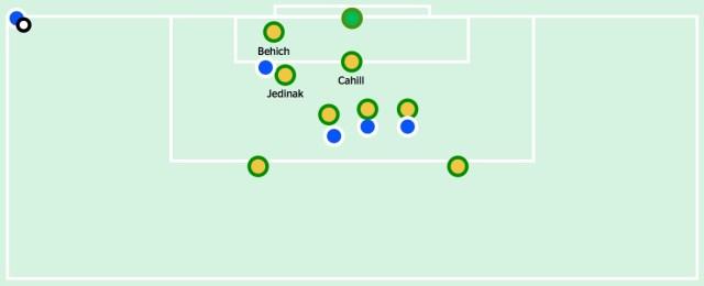 Australia's initial setup for defending corners