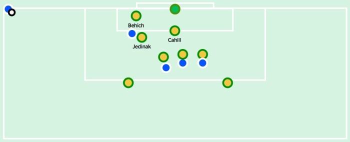 Australia's initial setup for defending corners