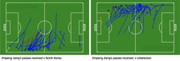 Zhipeng Jiang's passes received